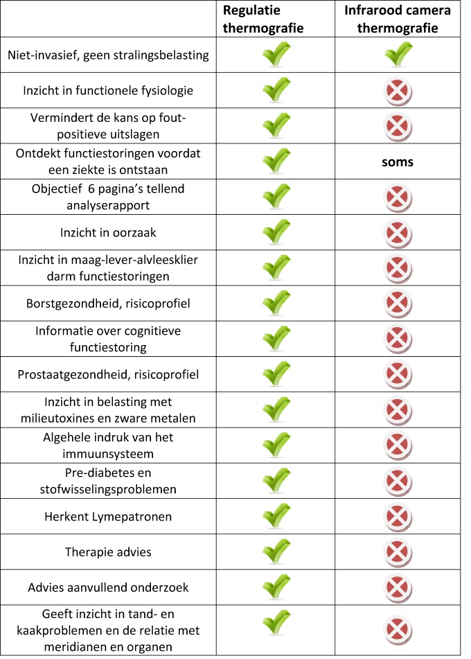 regulatie- en infraroodthermografie